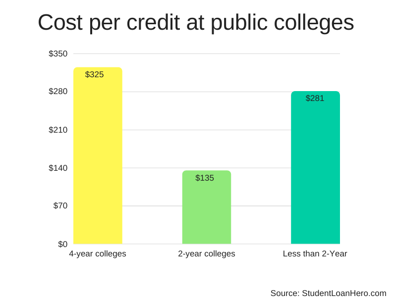 cost per credit hour at public colleges