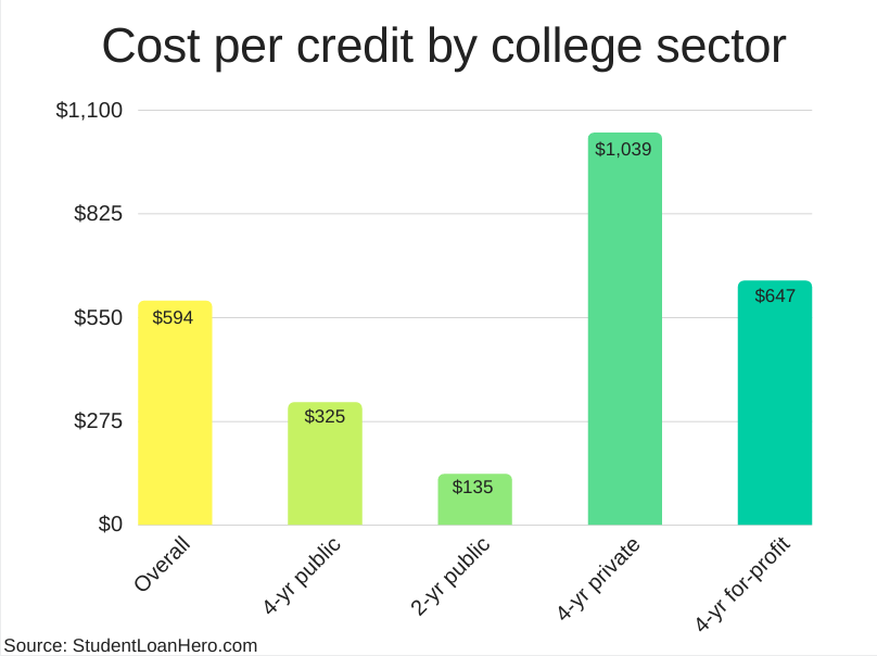 cost per credit hour by college sector