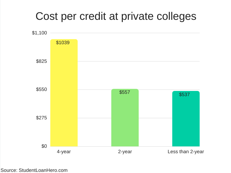 cost per credit hour at private colleges