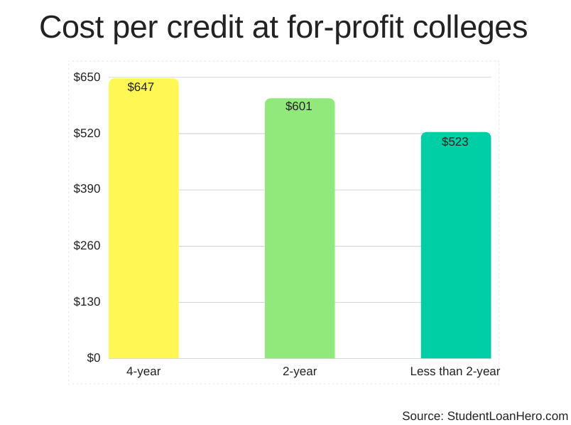 cost per credit hour at for-profit colleges