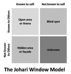 The Johari Window Model